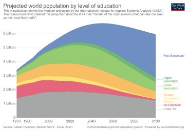 projection-of-world-population-SSP2-IIASA